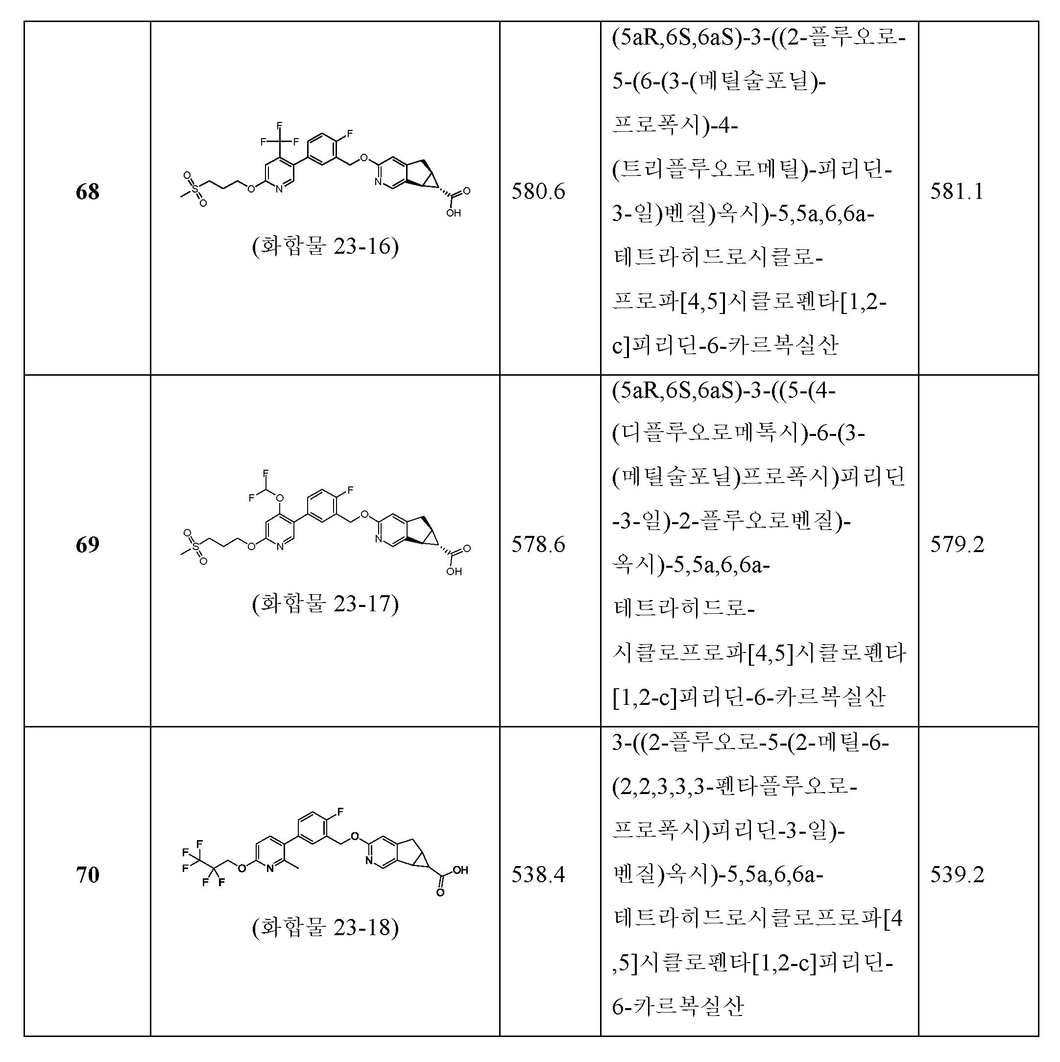 Figure pct00314