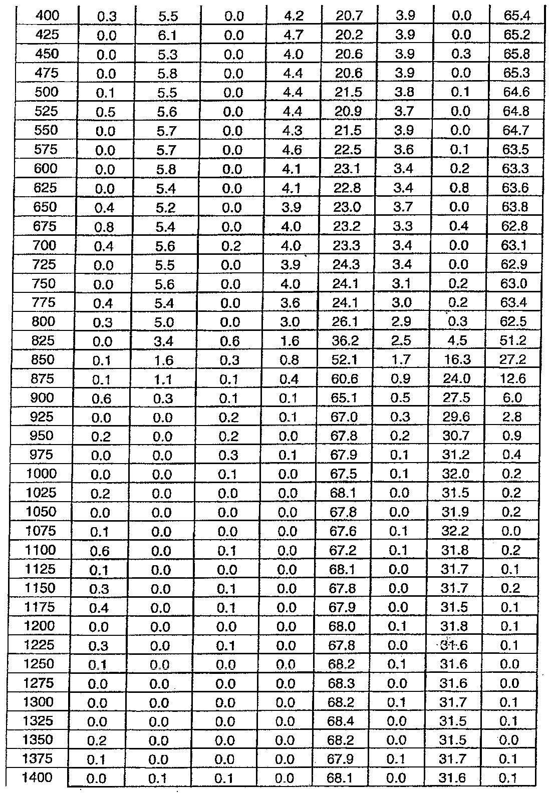 Figure 112011076702345-pat00011