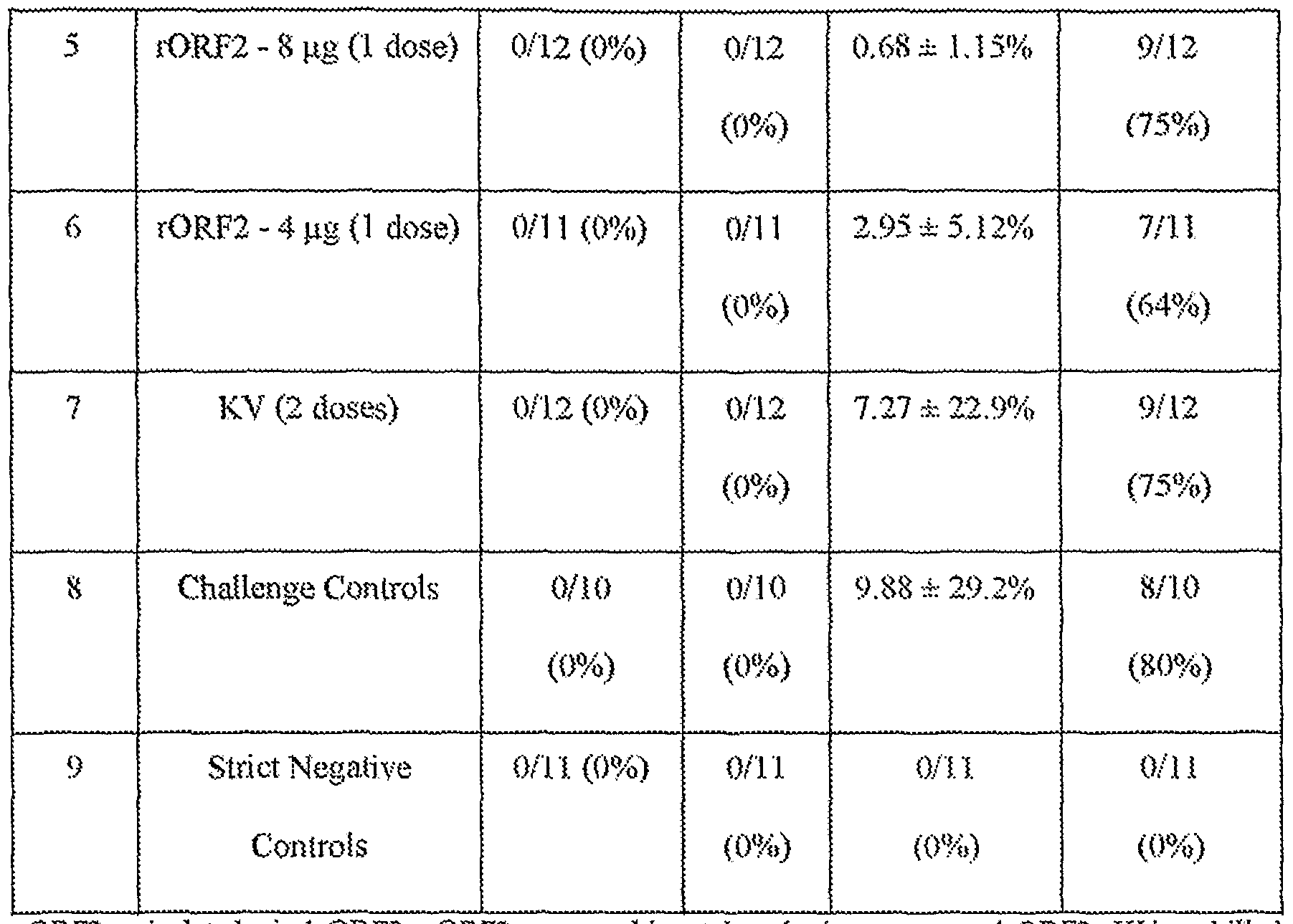 WO2007076520A2 - Multivalent pcv2 immunogenic compositions