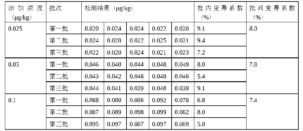 Figure CN105372419AD00111
