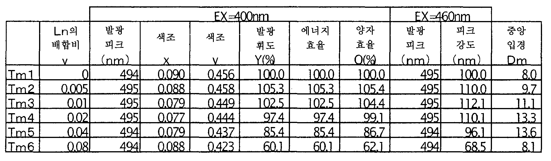Figure 112006018872163-pct00011