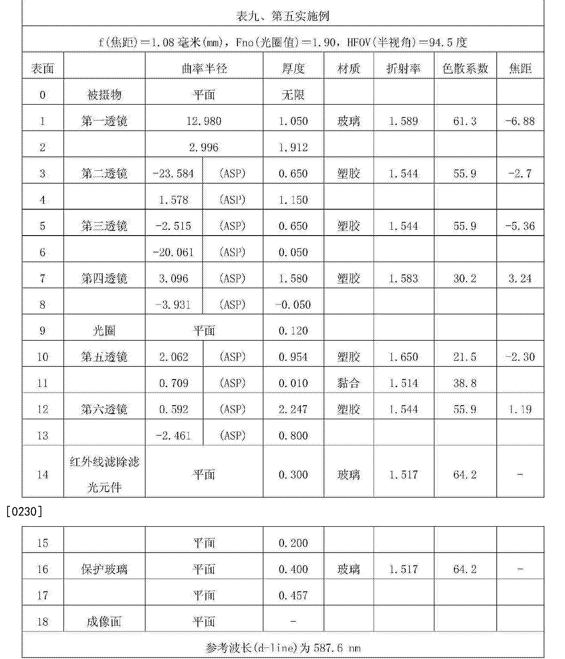 Figure CN107305283AD00251