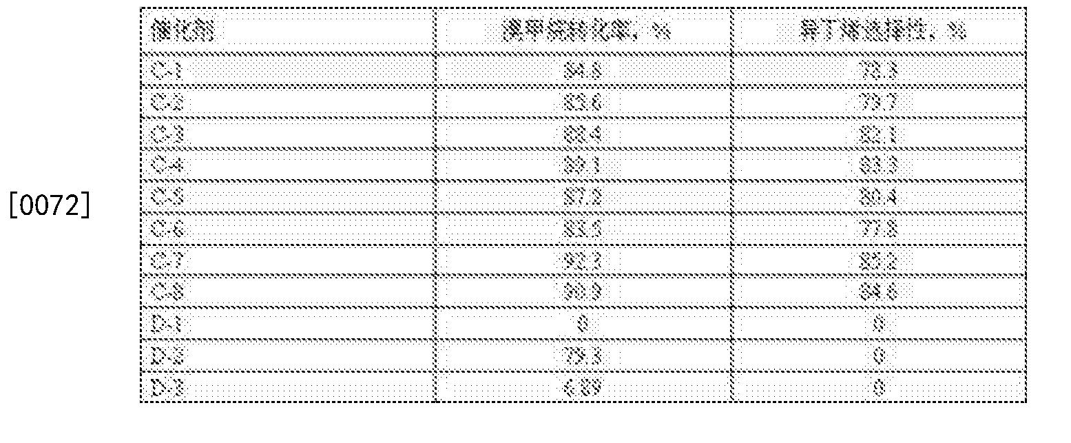 Figure CN106140225BD00111