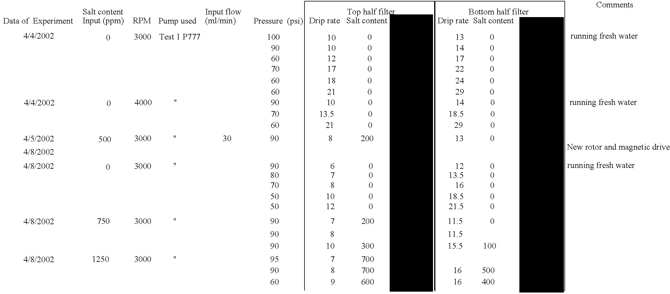 Figure US20060054549A1-20060316-C00001