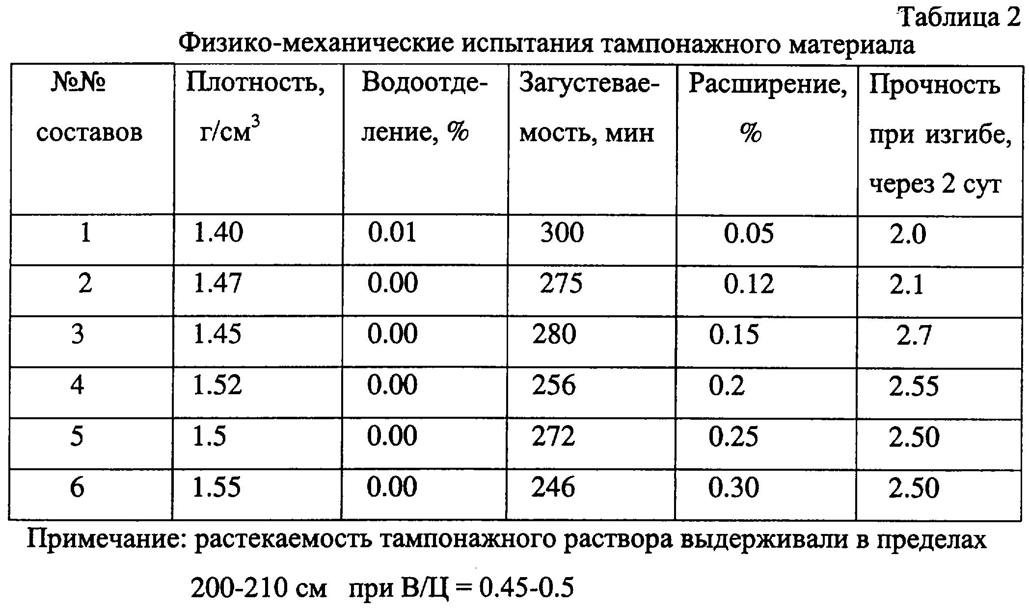 цементный раствор плотность кг м3