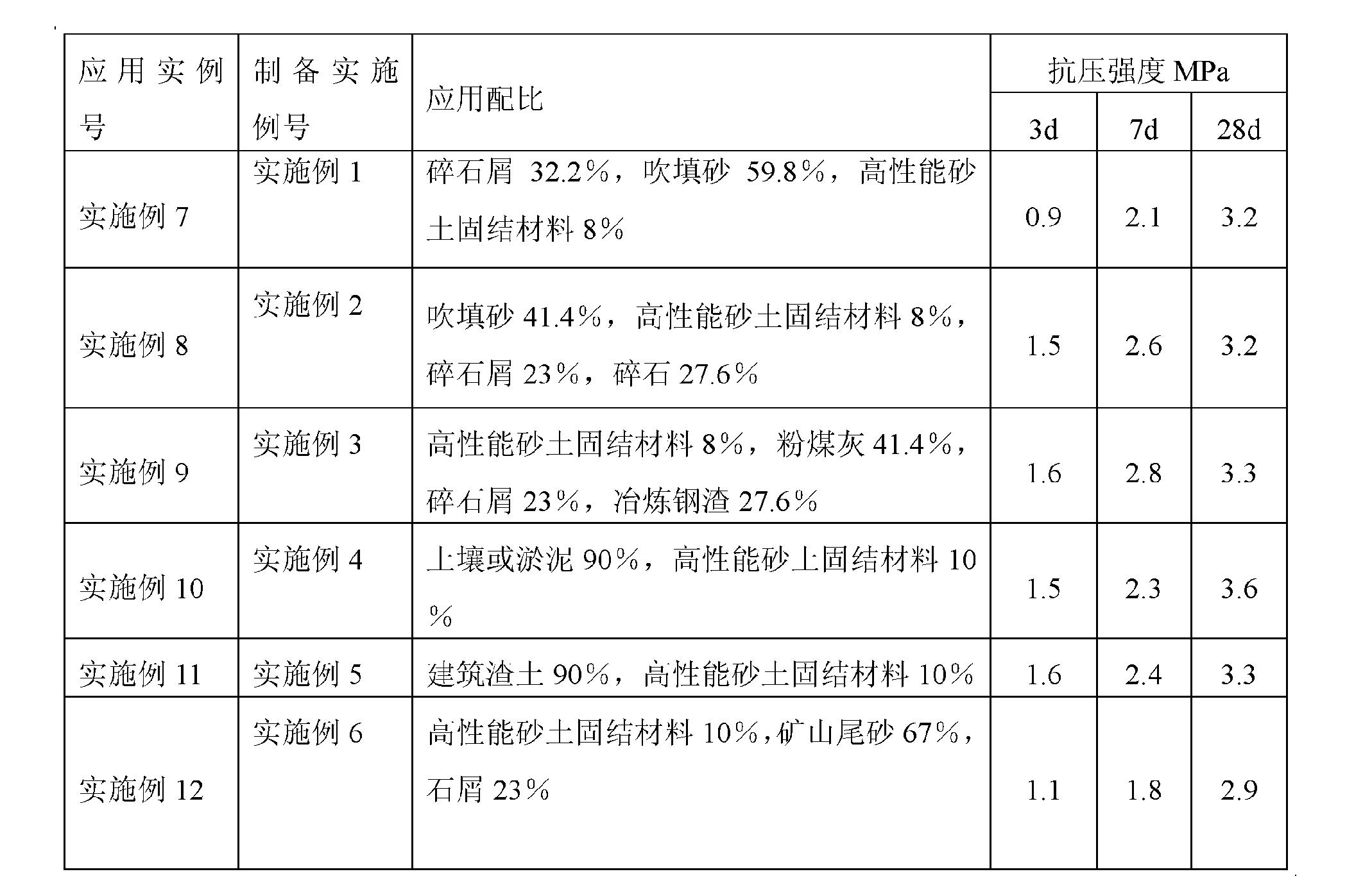 Figure CN102557561AD00082