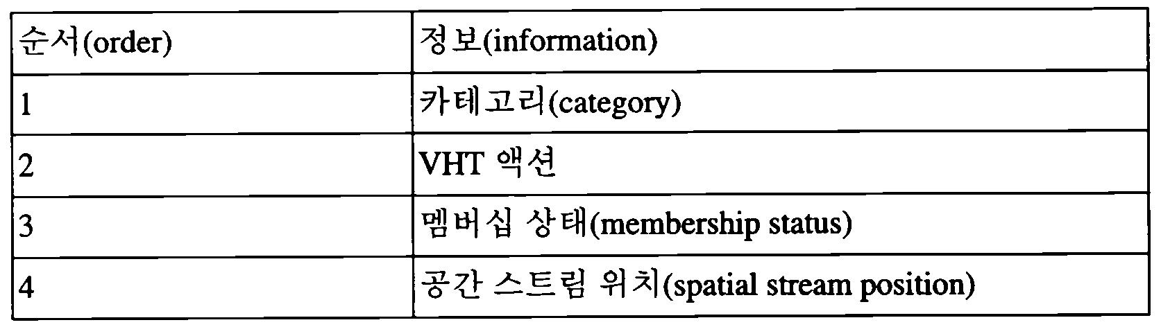 Figure 112012060602067-pct00001