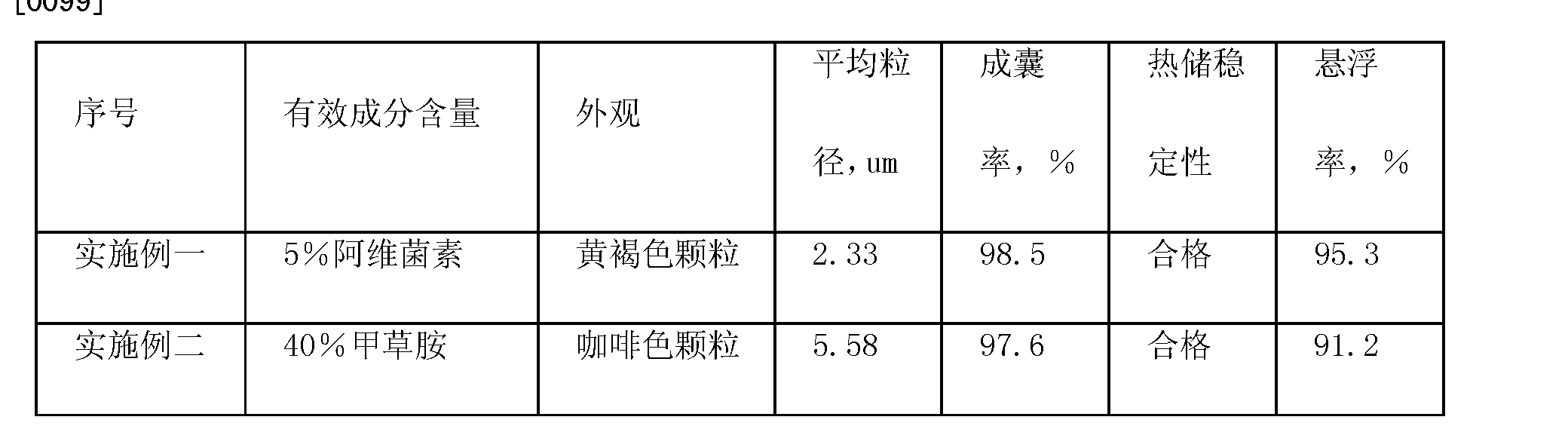 Figure CN102100229AD00122