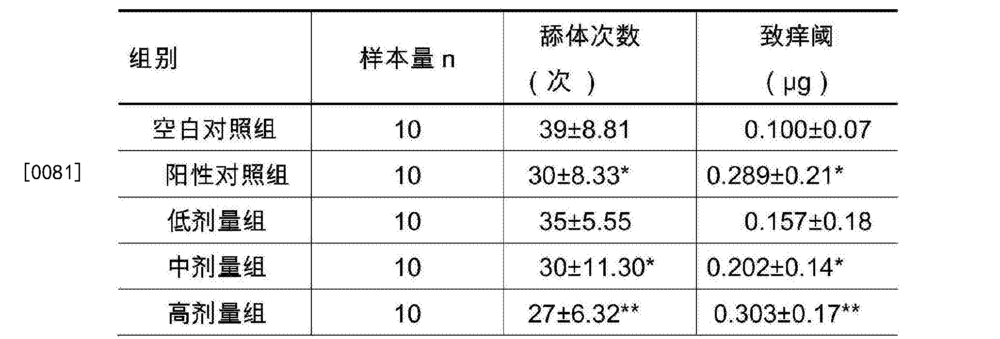 Figure CN105770237BD00121