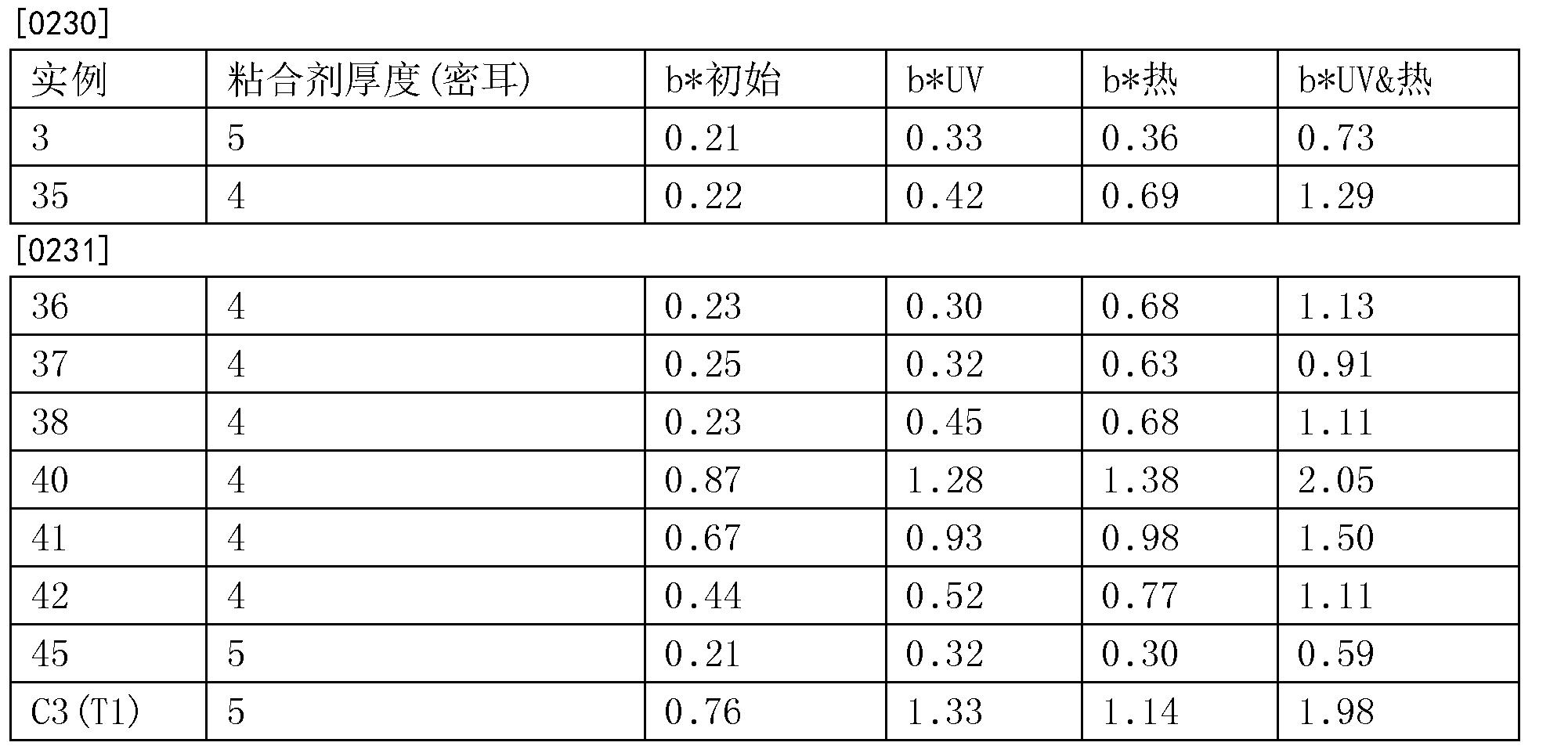 Figure CN105121579BD00291