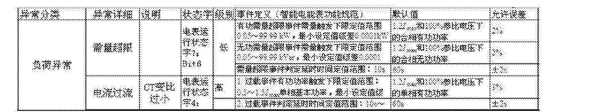 Figure CN105548945AD00091