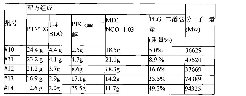 Figure CN102525737BD00132