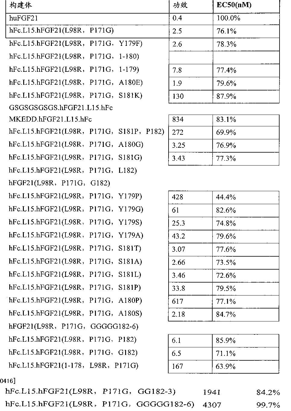 Figure CN102143758BD00581