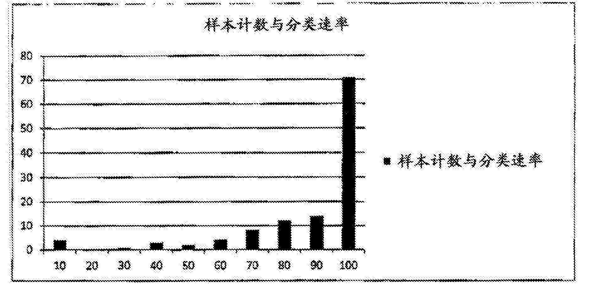 Figure CN106462725AD00351