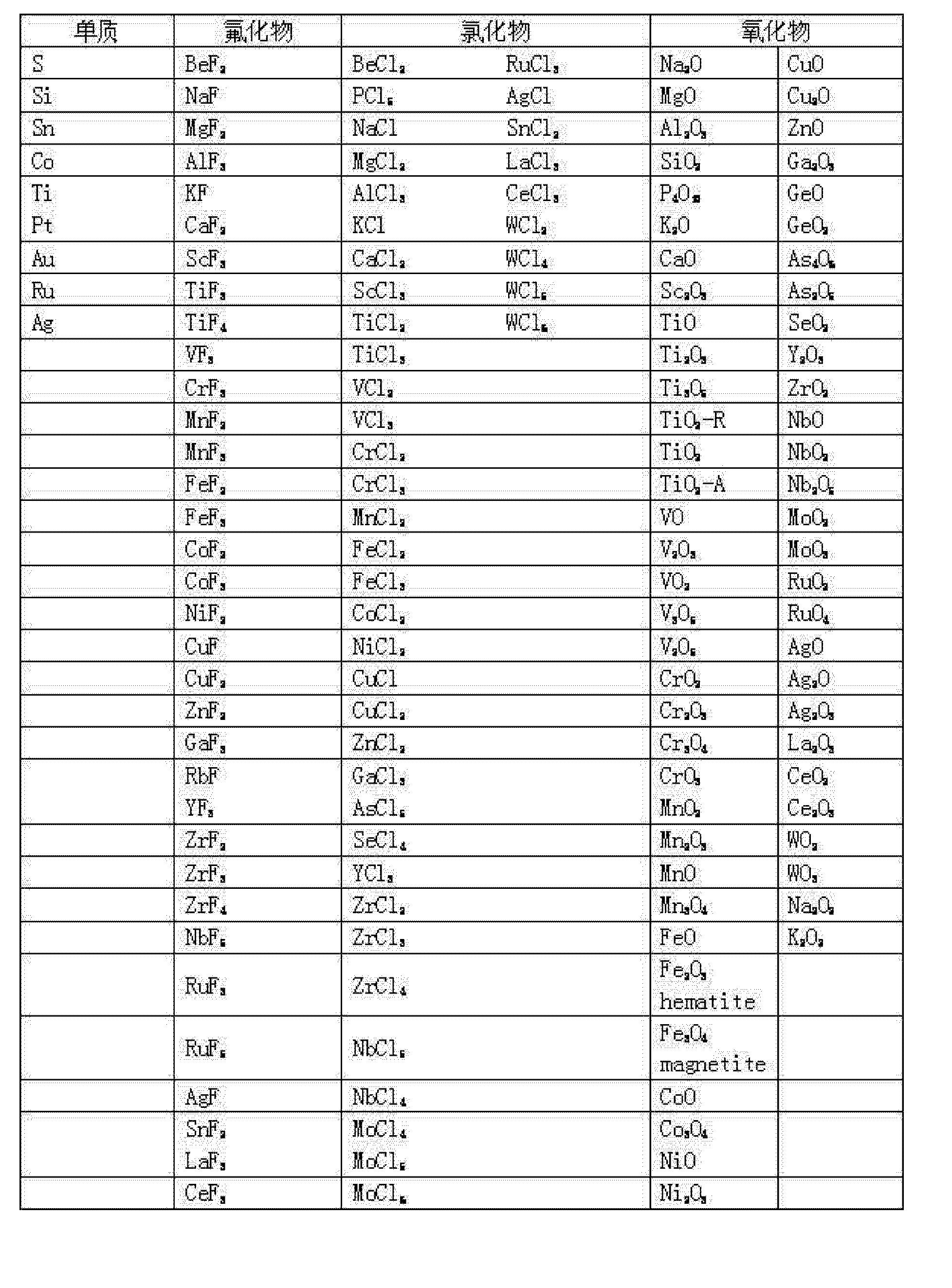CN103296277A - Graphite intercalation compound lithium-ion