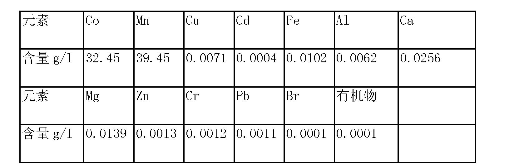 Figure CN103627904AD00081