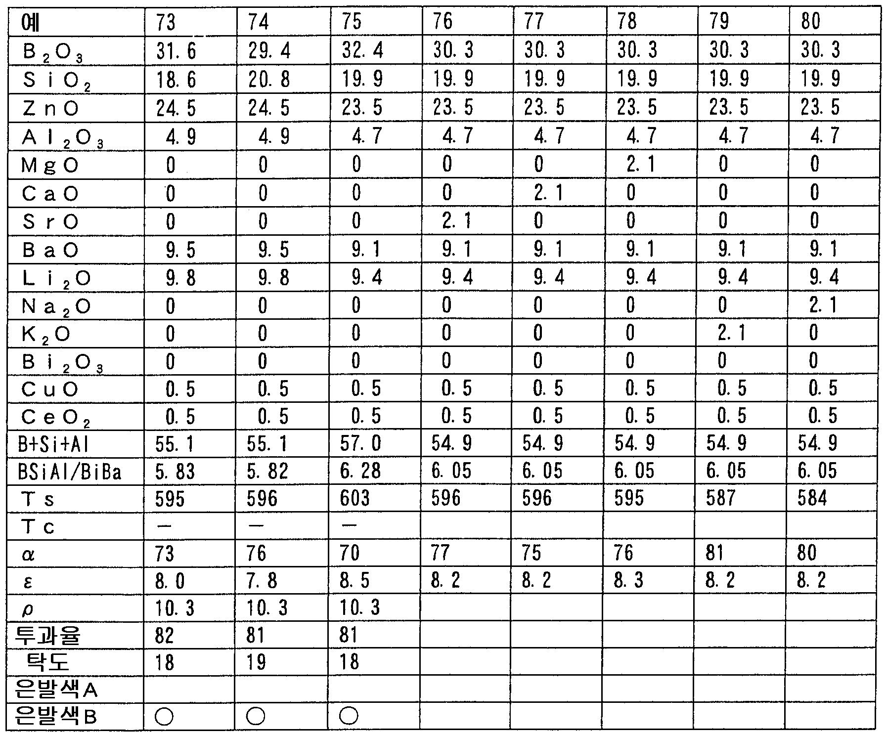 Figure 112005030956361-pct00010