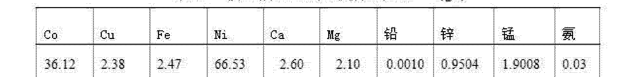 Figure CN102234721BD00061