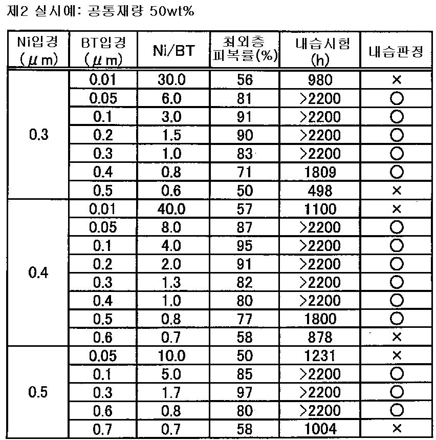 Figure 112007023720825-pat00002