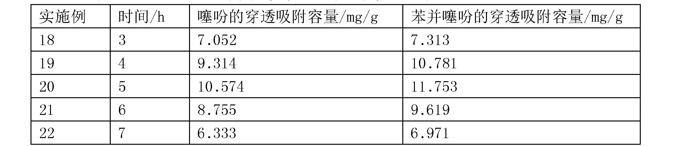 Figure CN106111054AD00062