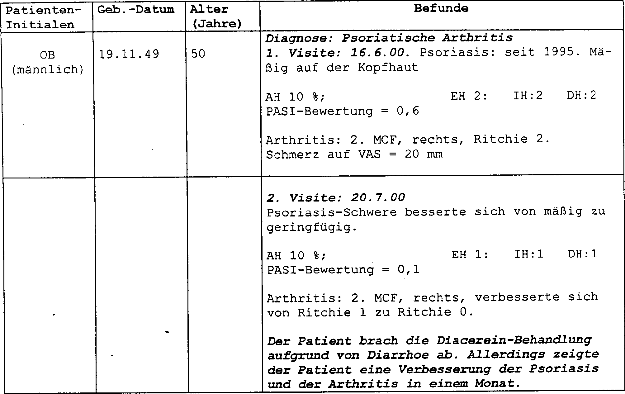 DE60101309T2 - Diacerein for treatment of psoriasis - Google Patents