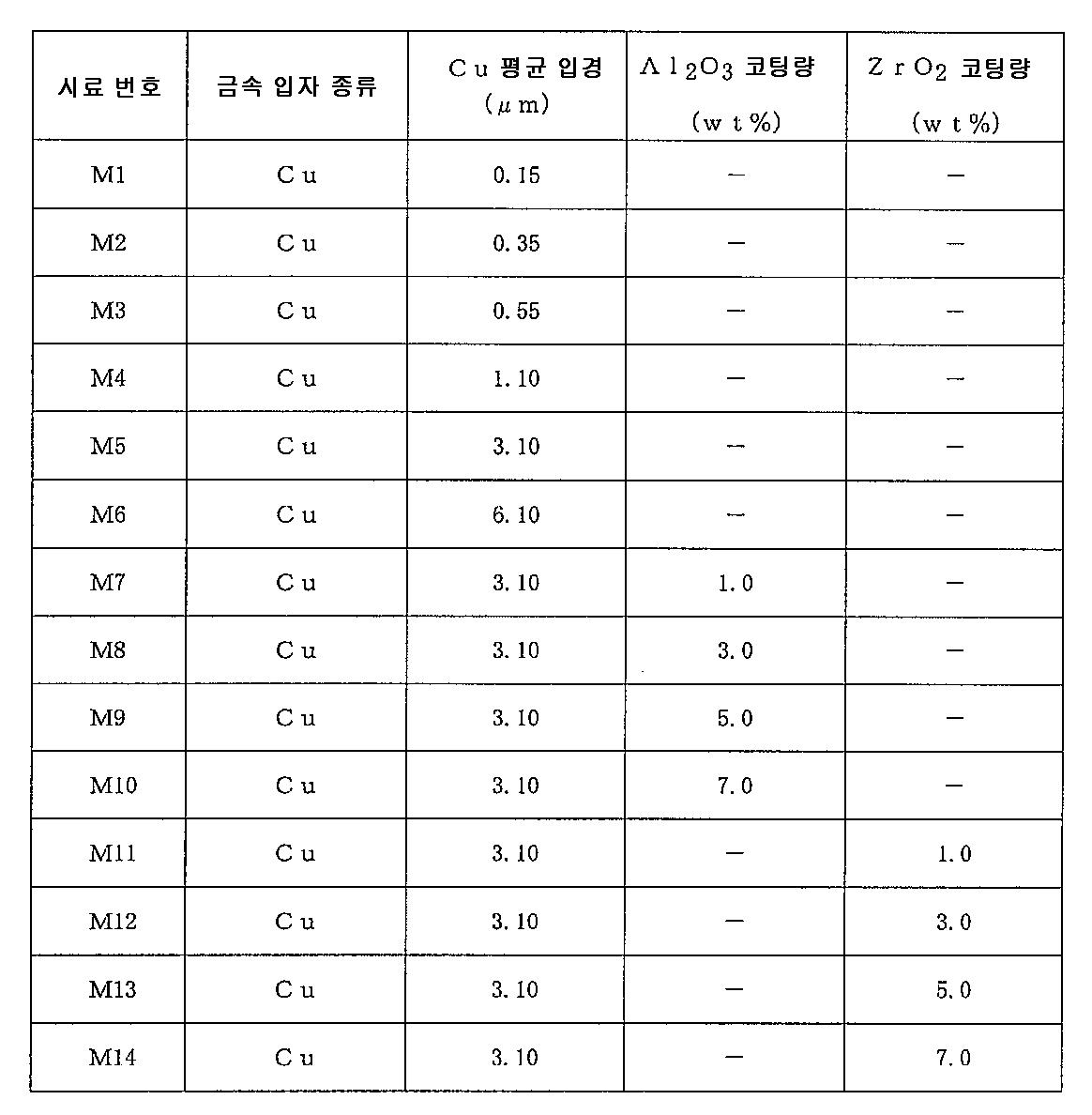 Figure 112012023462790-pct00001