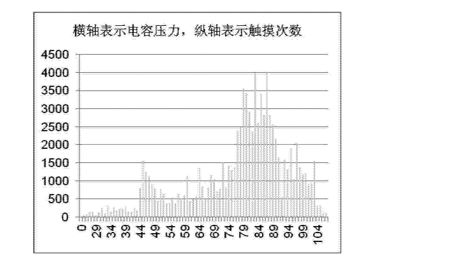 Figure CN103210367AD00111