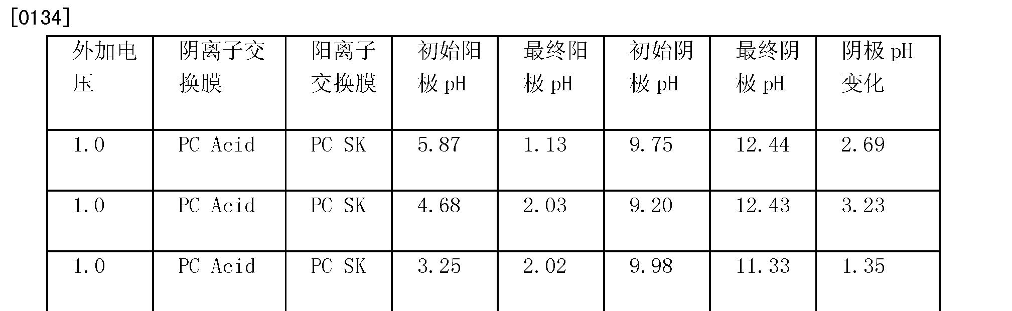 Figure CN101984749BD00201