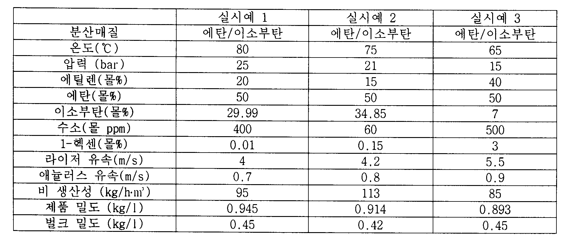 Figure PCTKR2011002765-appb-T000001