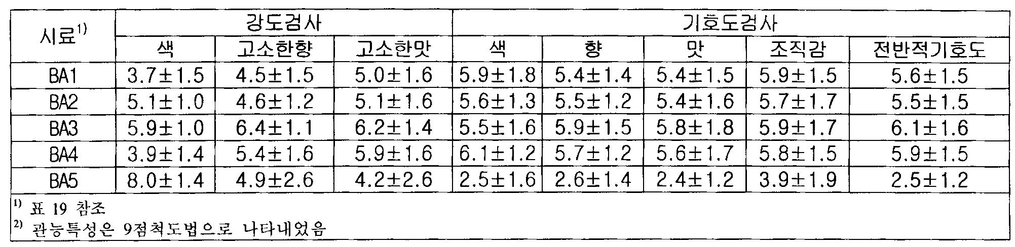Figure 112010011519248-pat00019