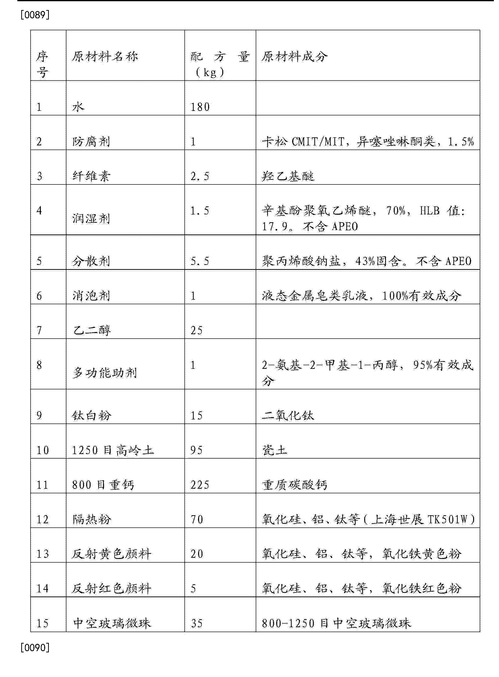Figure CN104530889AD00141