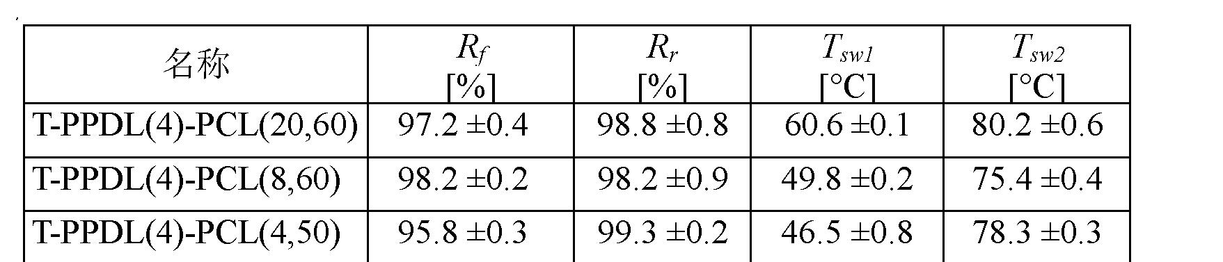 Figure CN102202865AD00191