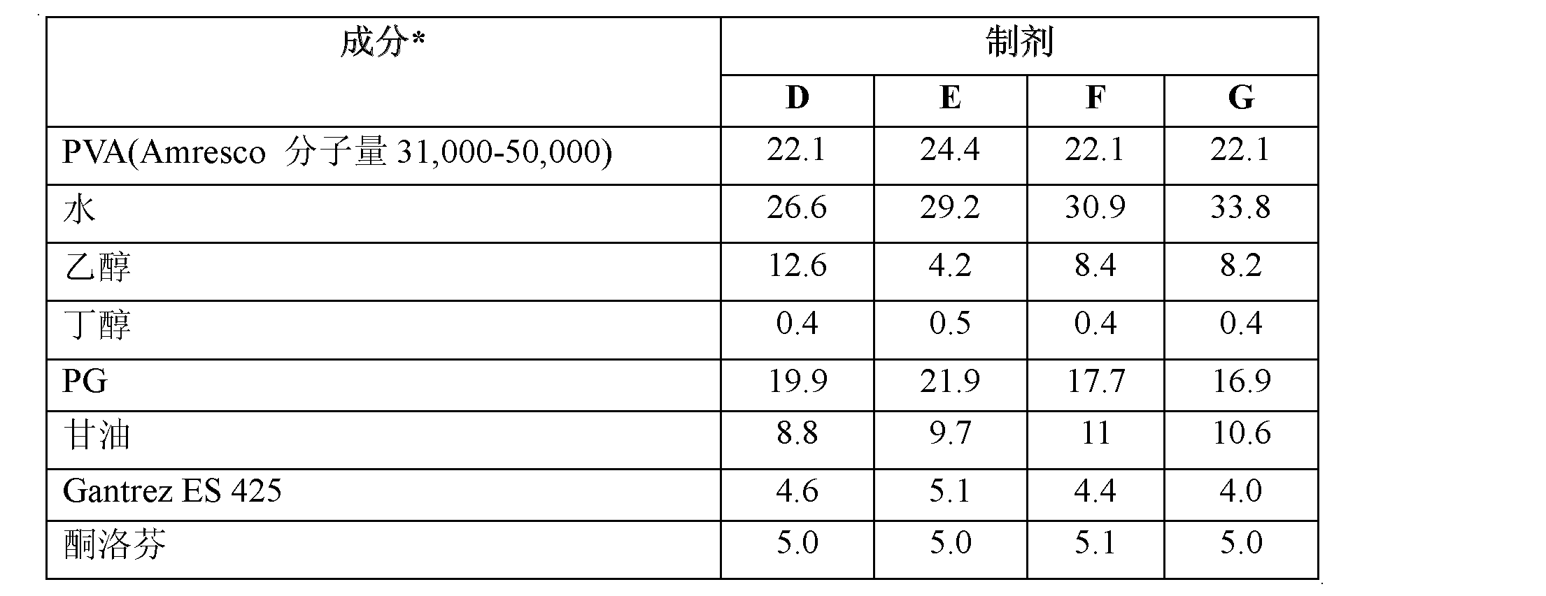 Figure CN102670567AD00531
