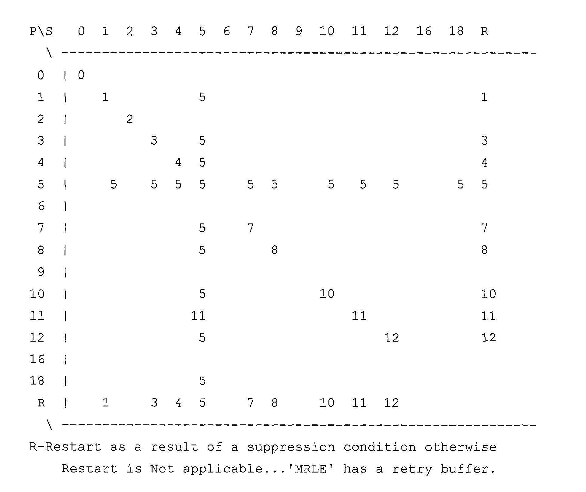 Figure US20030065971A1-20030403-P00013