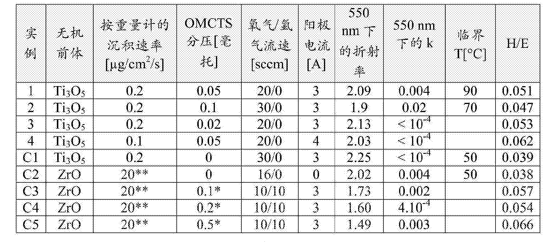 Figure CN106574982AD00181
