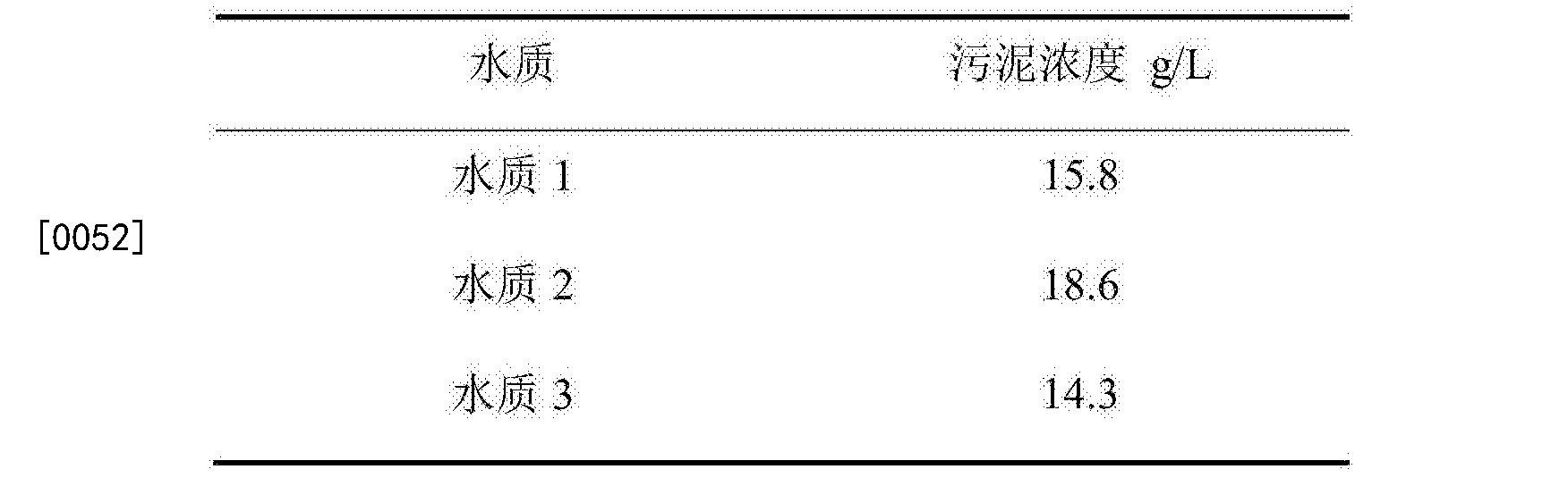 Figure CN105776570BD00073