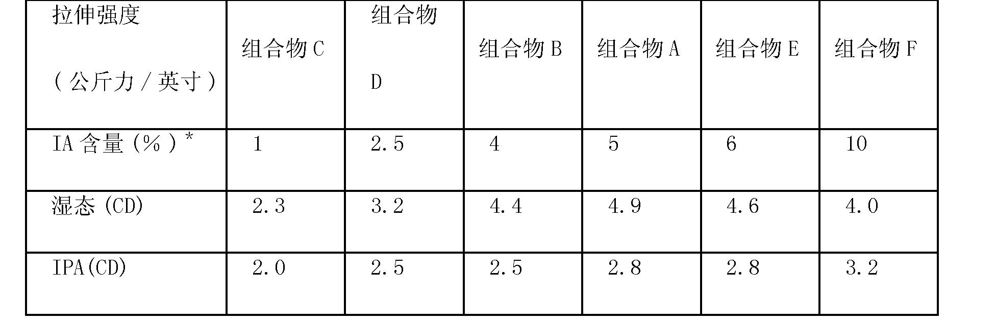 Figure CN102101929BD00102