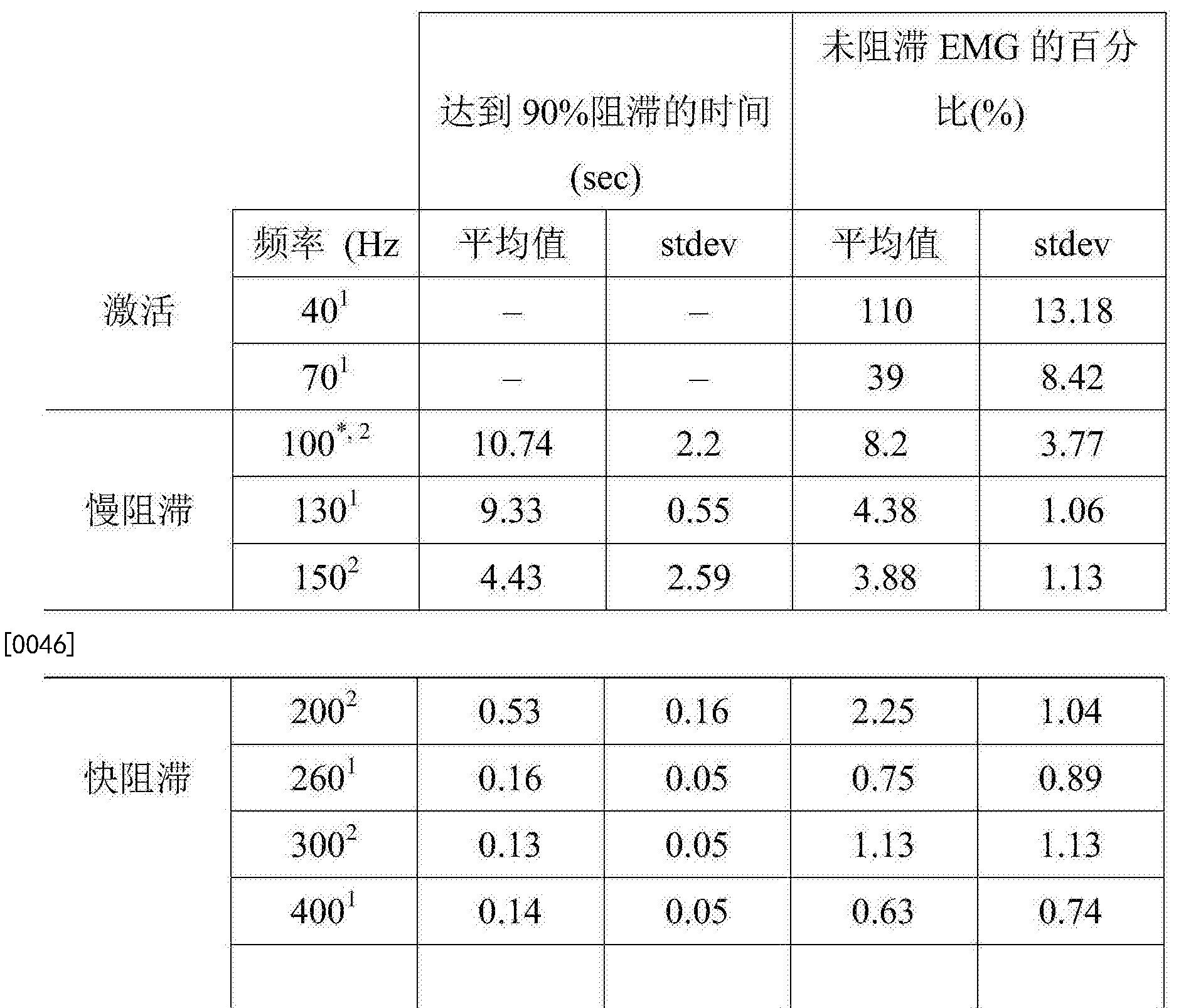 Figure CN106573144AD00091