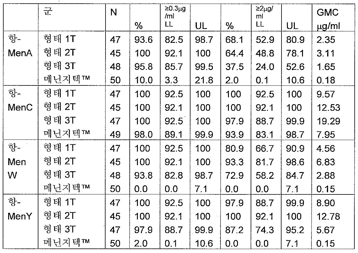 Figure 112008006849919-pct00022