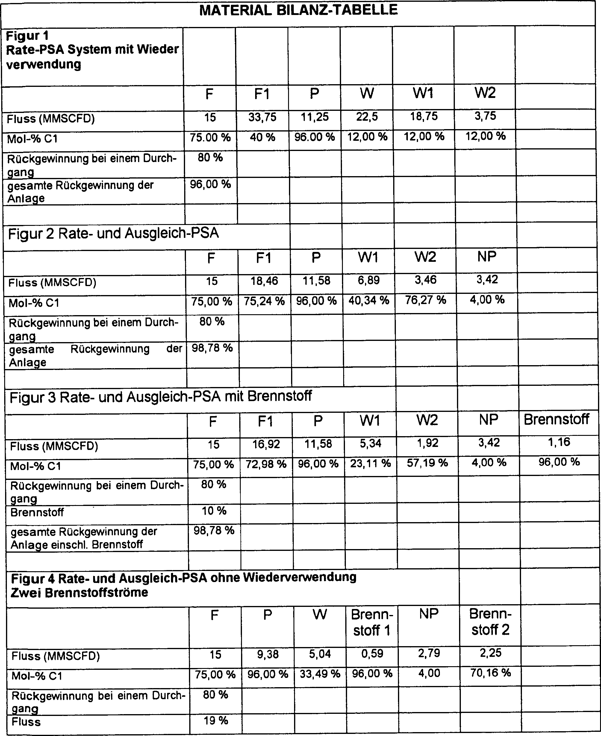 DE60020346T2 - Selective removal of nitrogen from natural