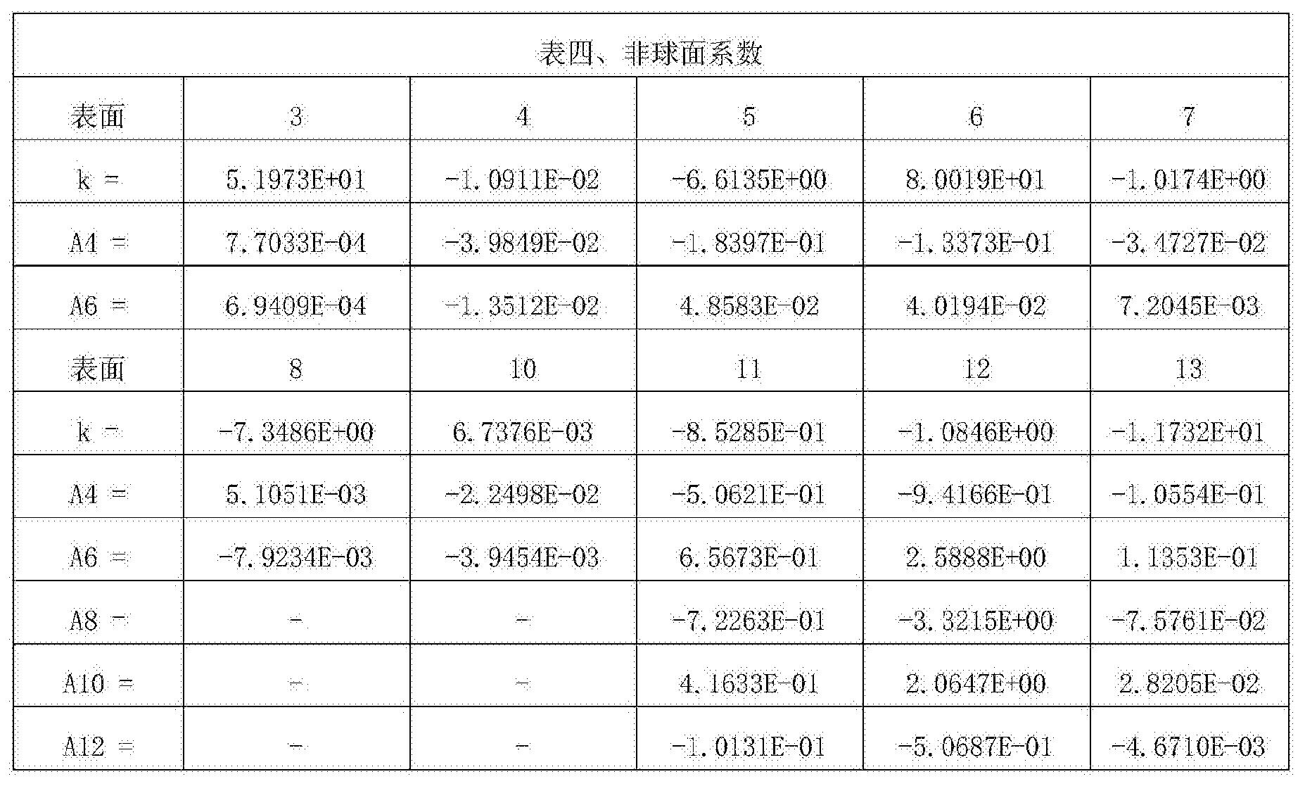 Figure CN107305283AD00181