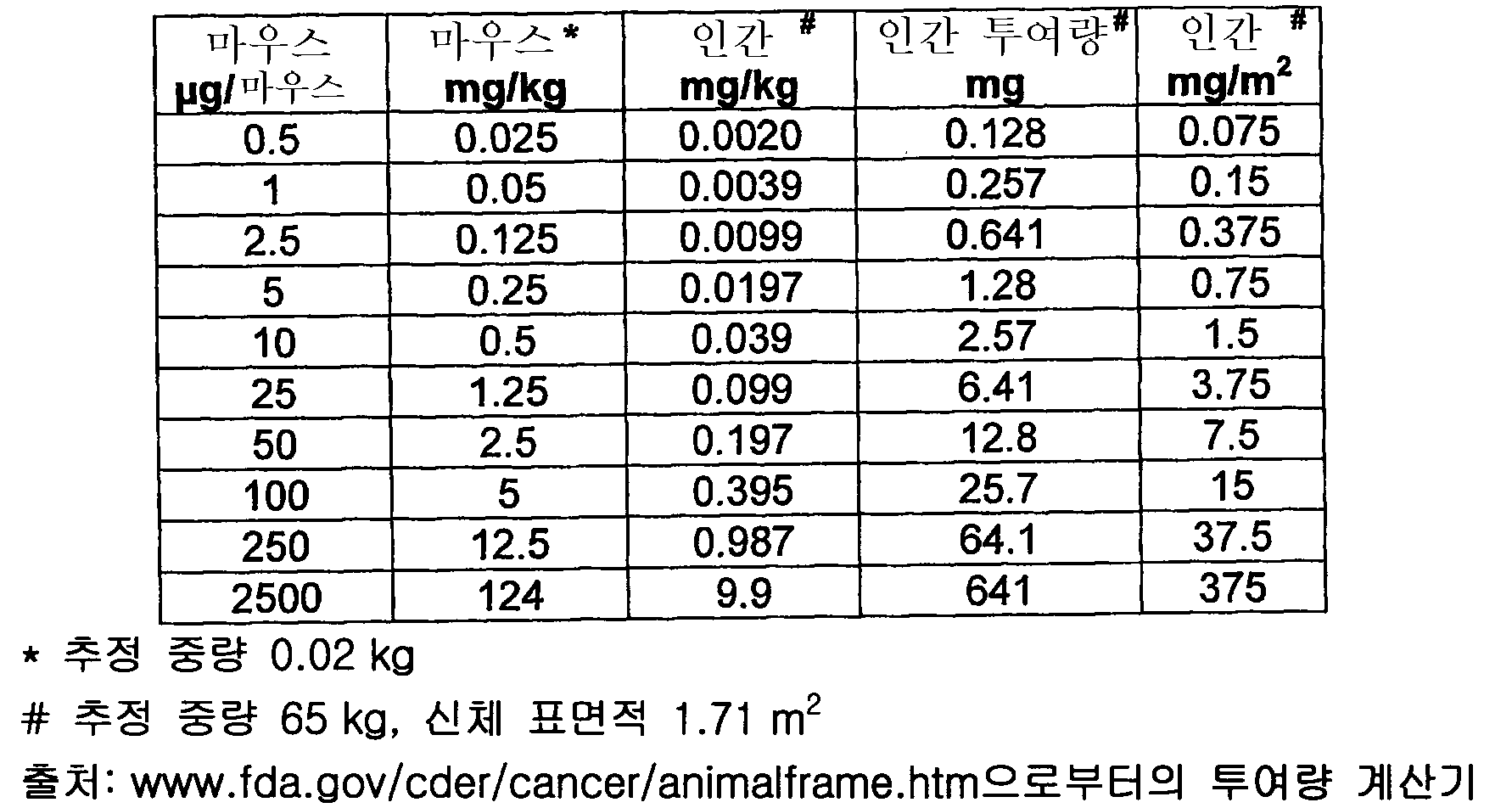 Figure 112005064258015-pct00008