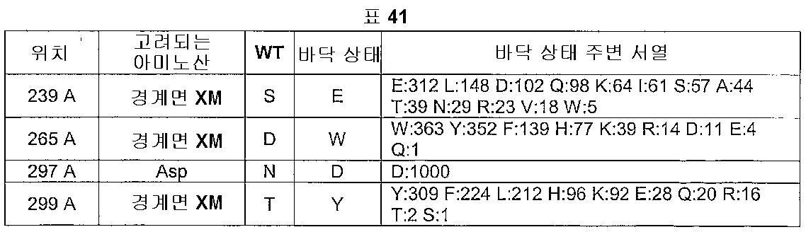 Figure 112005016313609-pct00045