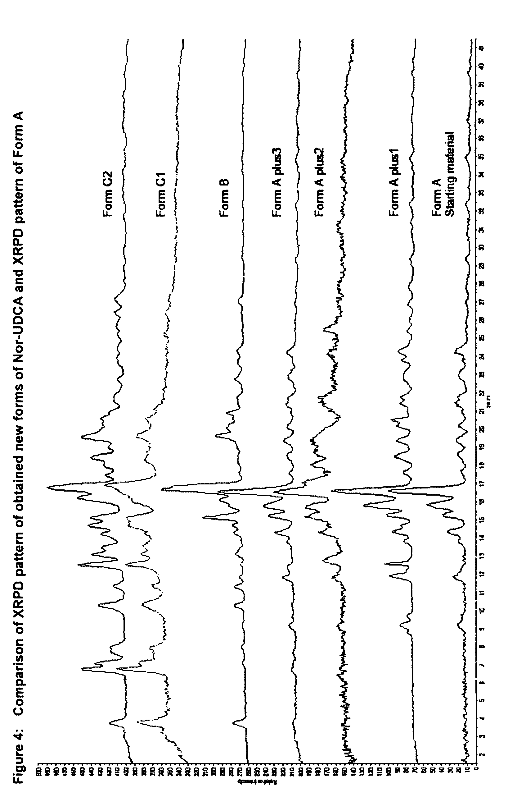 US9512167B2 - Optimized synthesis of pure, non-polymorphic
