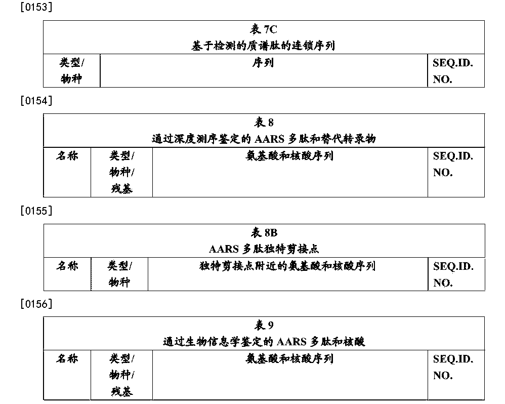 Figure CN105820252AD00431