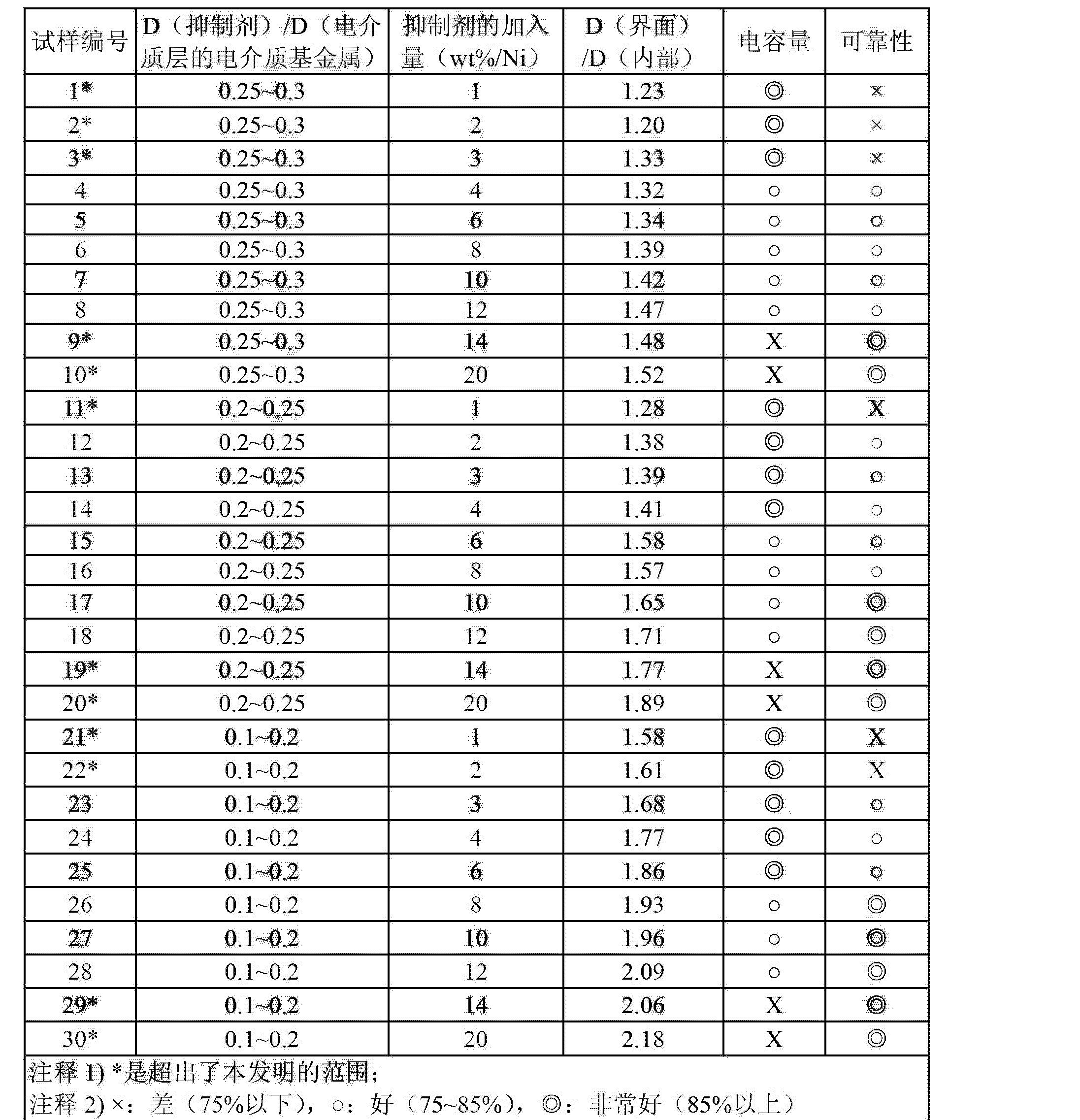 Figure CN103390496AD00111