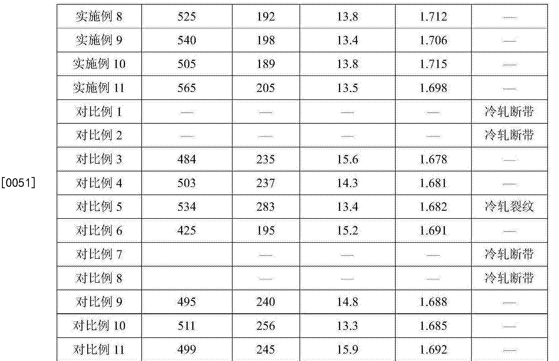 Figure CN105950960BD00121