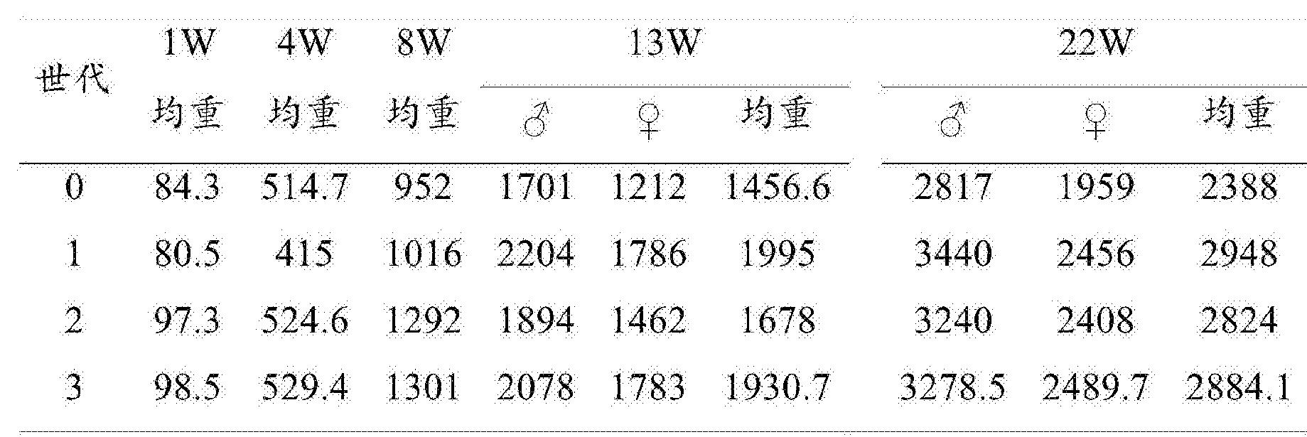 Figure CN106135132AD00062