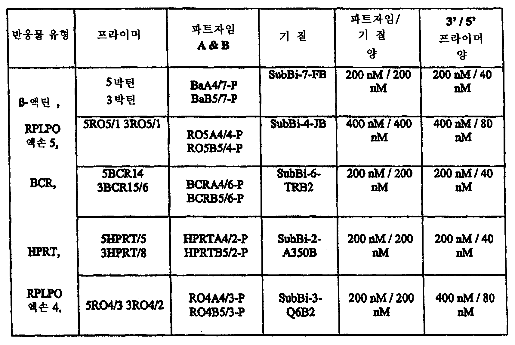 Figure 112008030855340-pct00006