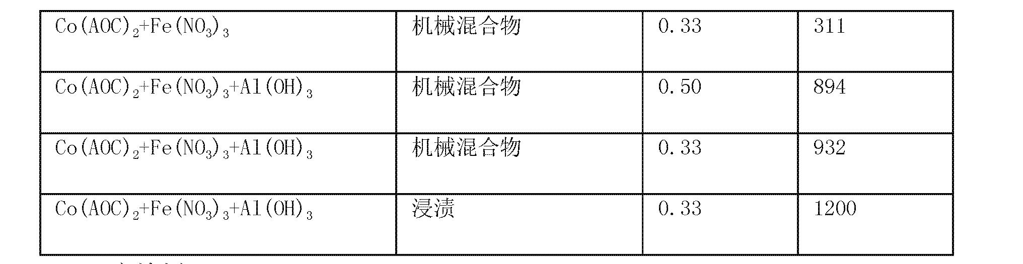 Figure CN101287551BD00141